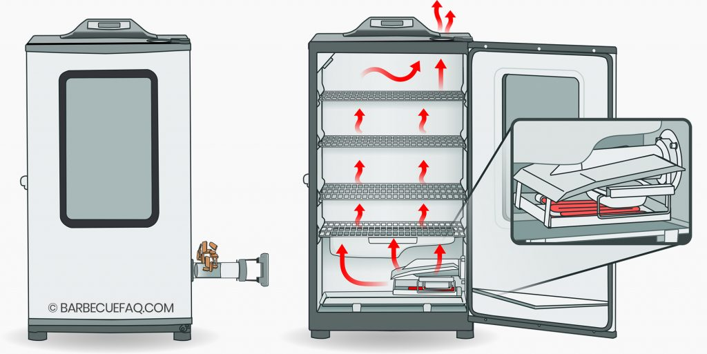 how an electric smoker works